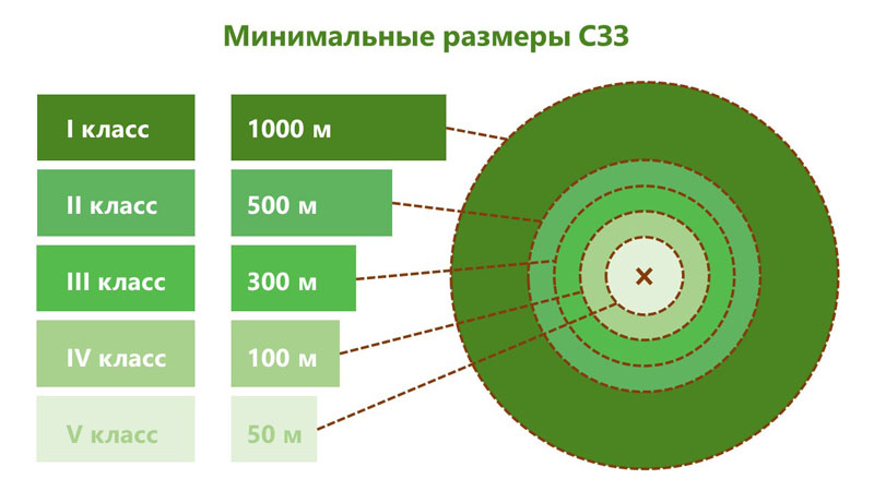 Разработка проекта СЗЗ: нормативные документы, класс опасности